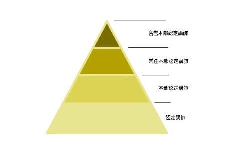 JNA認定講師の構図